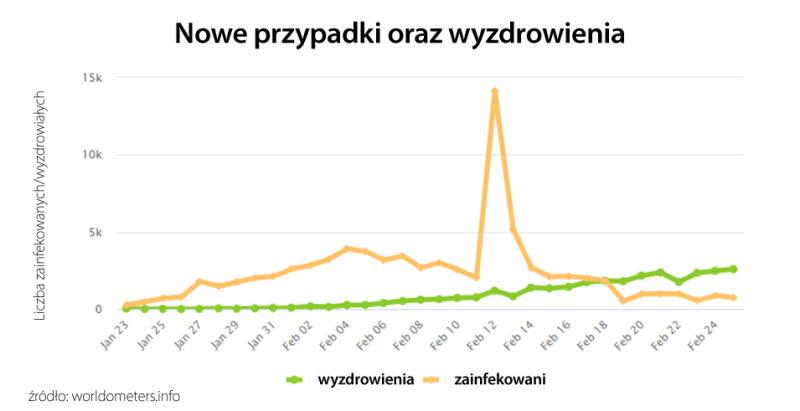 Nowe przypadki wyzdrowienia (tvnmeteo.pl za worldometers.info)
